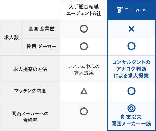 株式会社エムアイカード/(京都・就業環境抜群)カード
