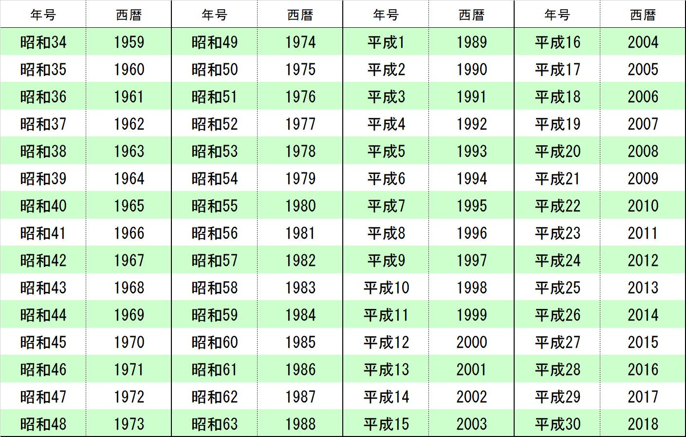 49 西暦 昭和 年